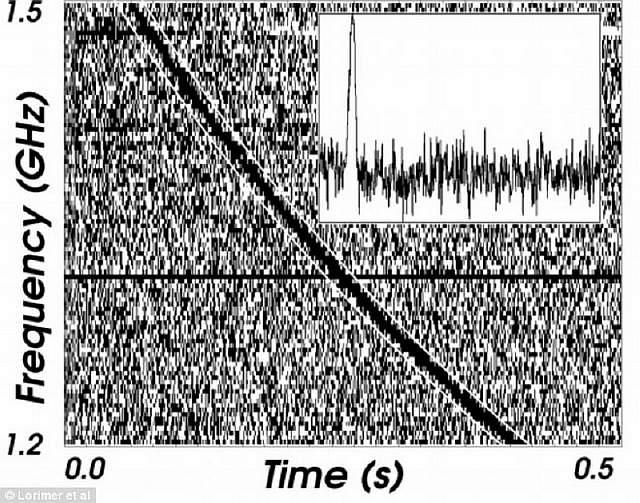 Кратковременные радиосигналы из ниоткуда, могут быть посланиями других цивилизаций