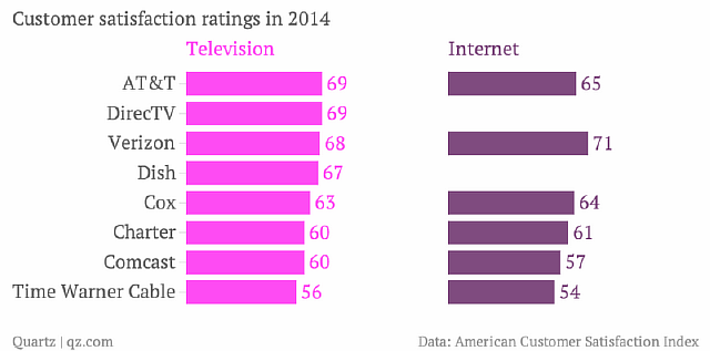 customer-satisfaction-ratings-in-2014-television-internet_chartbuilder