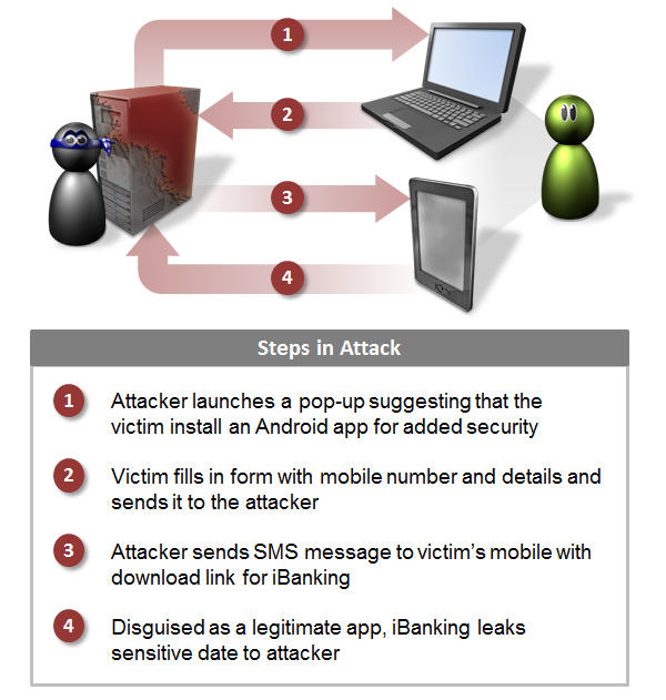 iBanking_infection_diagram