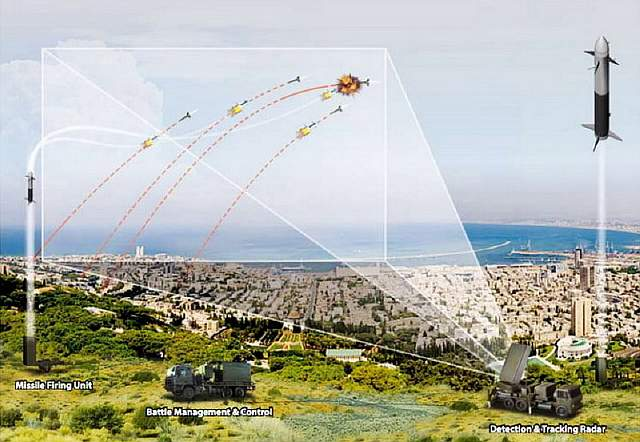 how-israels-iron-dome-rocket-defense-system-works-video
