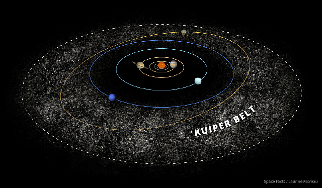 Kuiper Belt & Dwarf Planets - ThingLink