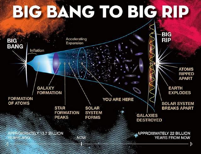 Big-Bang-Big-Rip