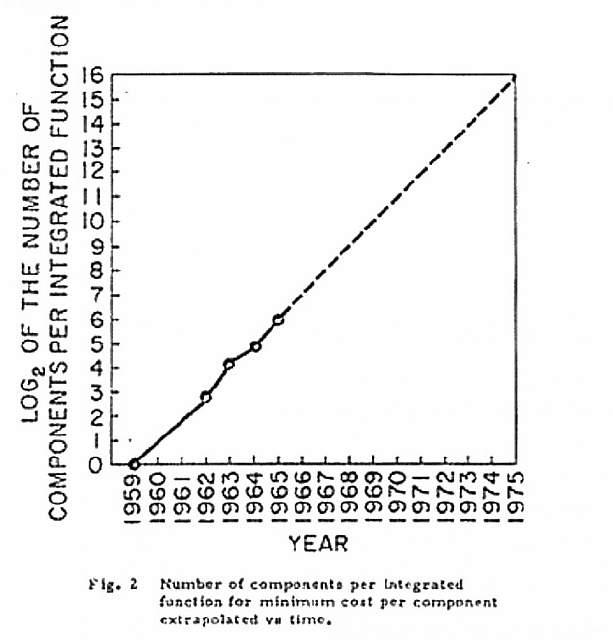 Экстраполяция оптимального (с точки зрения цены за один компонент) количества электронных компонентов на одной интегральной схеме»