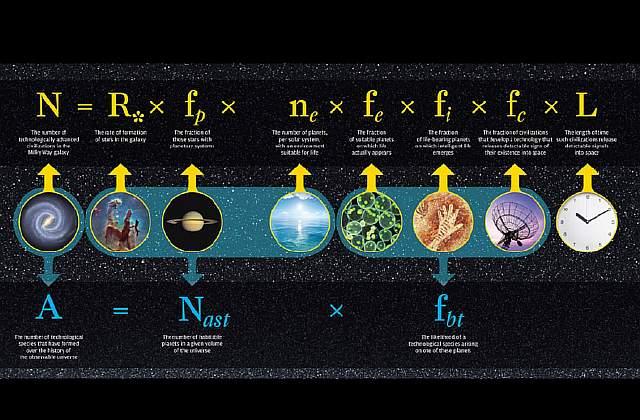 Подпись к изображению: Два уравнения, описывающих возможность существования внеземной жизни: знаменитое уравнение Дрейка (вверху) и более новая формула, созданная Адамом Франком и Вудрафом Салливаном