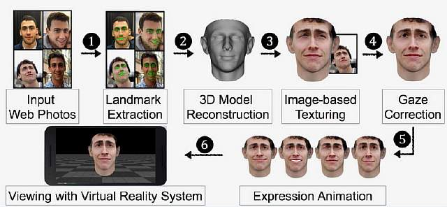 unc-face-recognition
