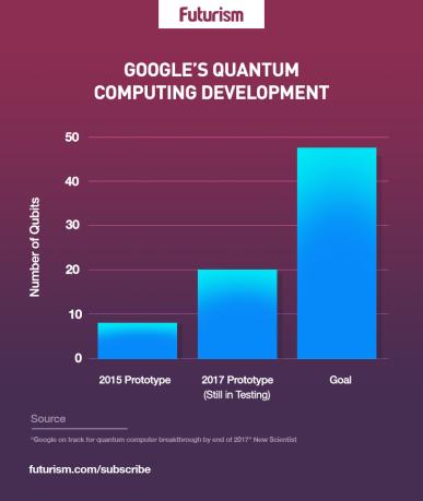 Подпись к изображению: Развитие квантовых компьютеров Google в кубитах (слева направо): прототип 2015 года, прототип 2017 года (проходит испытания), поставленная цель.