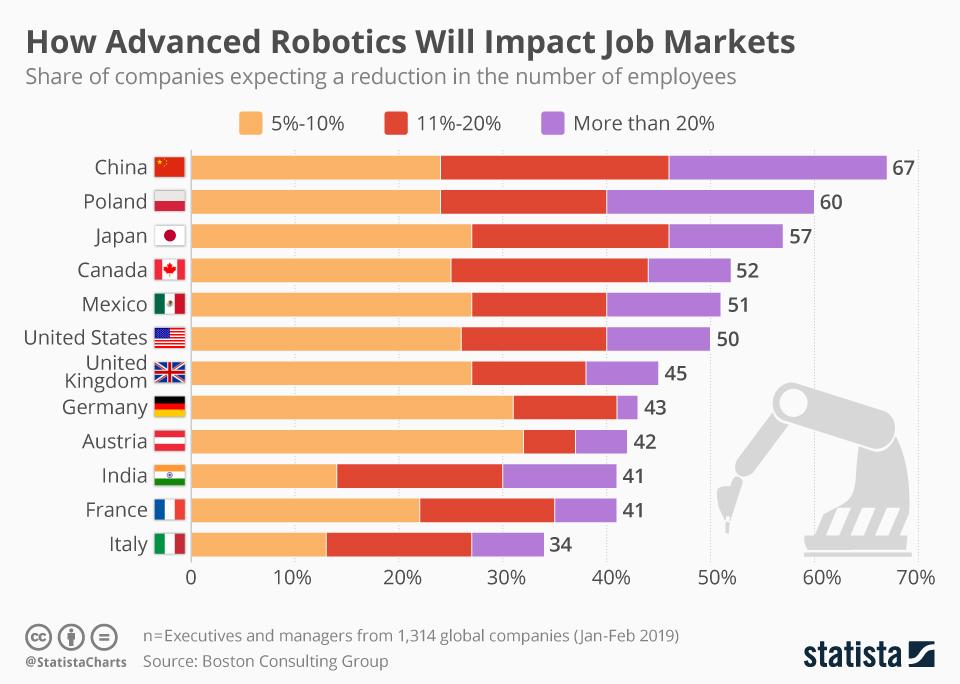 Каким образом внедрение новейшей робототехники скажется на рынках труда